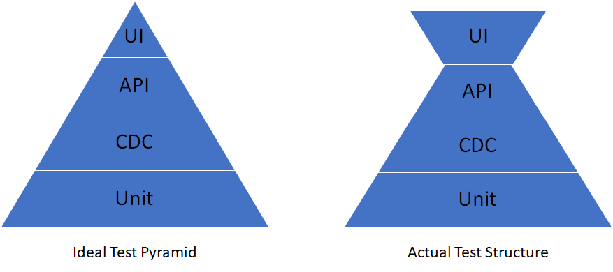 An ideal test pyramid showing that there needs to be fewer UI tests, and the actual test structure which had more UI tests.