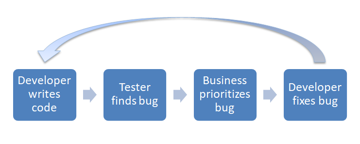 Burned Toast process which continues in a loop Developer writes code Tester finds bug Business prioritizes bug Developer fixes bug