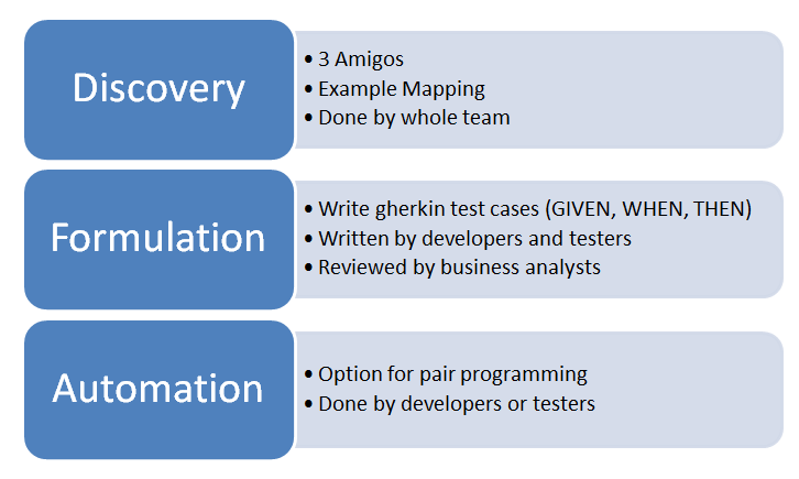 Discovery 3 Amigos Example Mapping Done by whole team  Formulation Write gherkin test cases (GIVEN, WHEN, THEN) Written by developers and testers Reviewed by business analysts Automation Option for pair programming Done by developers or testers