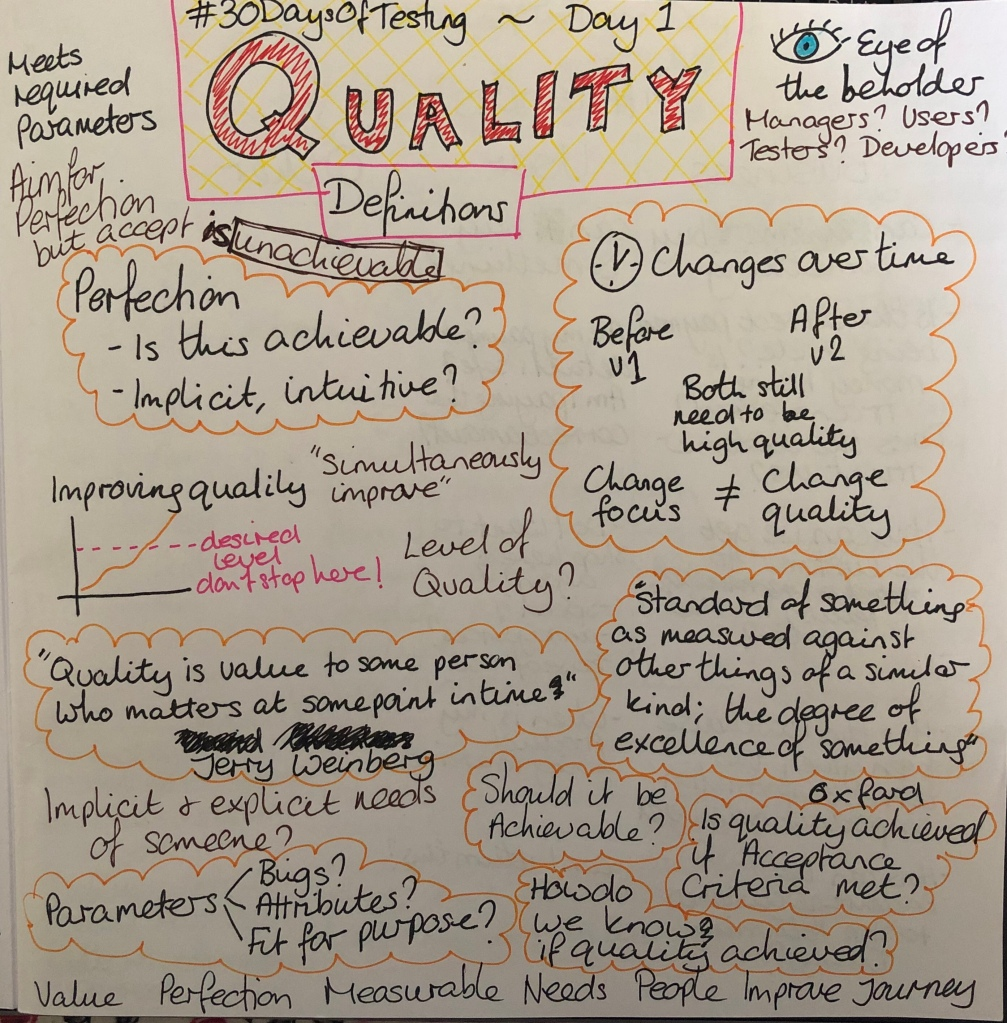 Sketch notes of other quality definitions plus my own thoughts and ideas.
